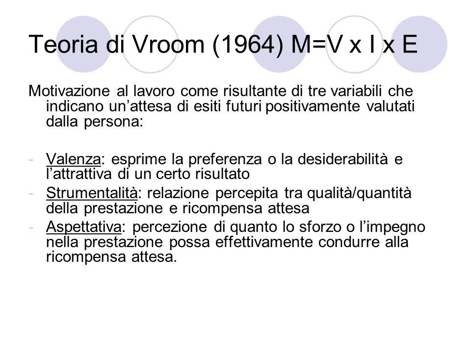 Teoria di Vroom (1964) M=V x I x E Motivazione al lavoro come risultante di tre variabili che indicano unattesa di esiti futuri positivamente valutati