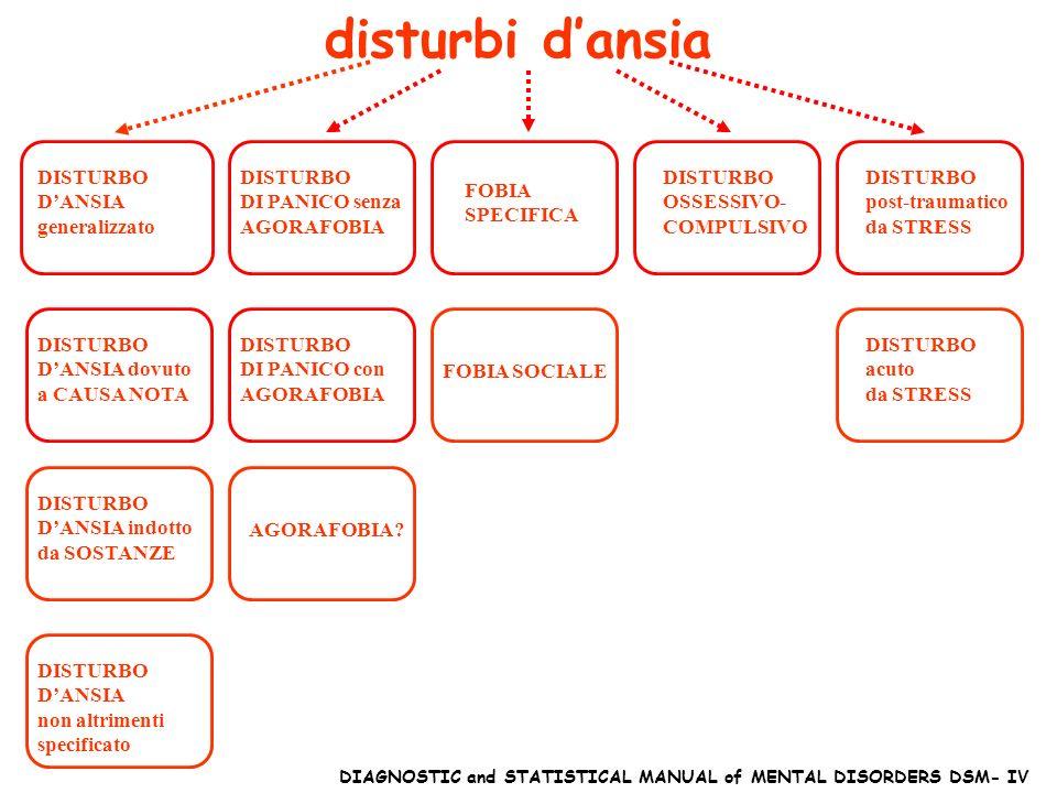 DISTURBO DANSIA generalizzato disturbi dansia DISTURBO DANSIA indotto da SOSTANZE DISTURBO DI PANICO con AGORAFOBIA DISTURBO DI PANICO senza AGORAFOBIA DISTURBO DANSIA dovuto a CAUSA NOTA DISTURBO DANSIA non altrimenti specificato AGORAFOBIA.