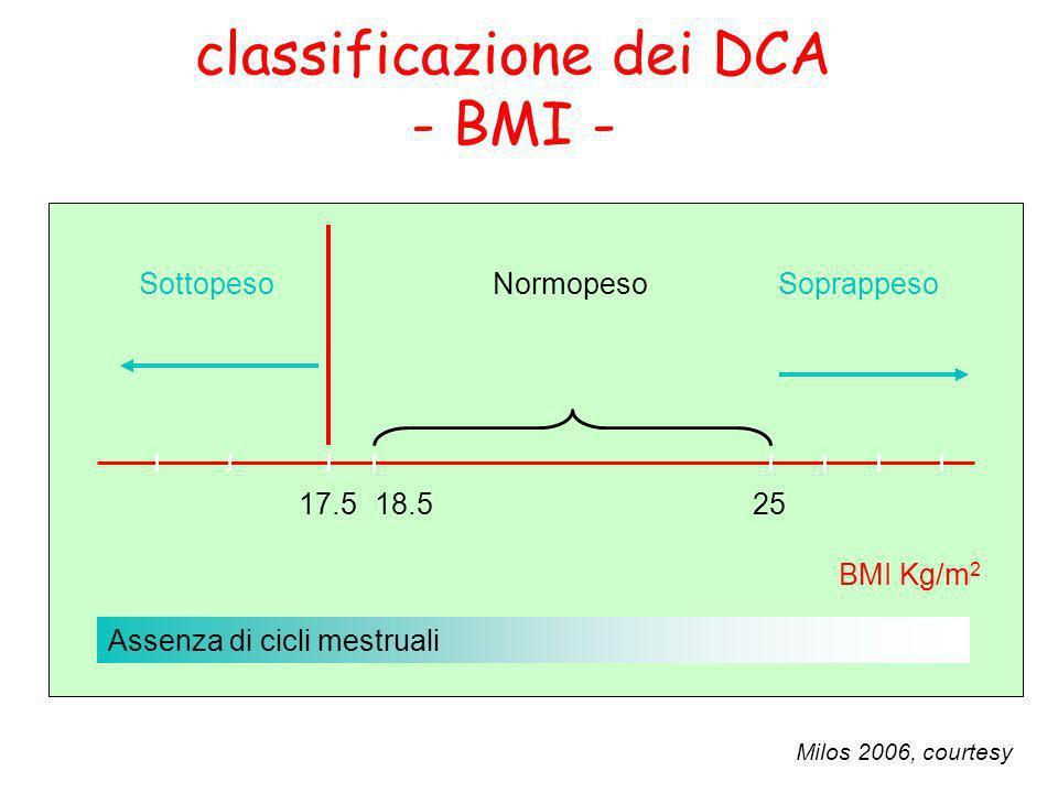 BMI Kg/m 2 17.5 Sottopeso 2518.5 NormopesoSoprappeso Assenza di cicli mestruali Milos 2006, courtesy classificazione dei DCA - BMI -