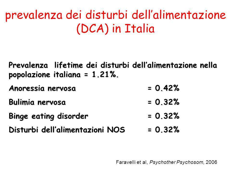 Prevalenza lifetime dei disturbi dellalimentazione nella popolazione italiana = 1.21%. Anoressia nervosa= 0.42% Bulimia nervosa= 0.32% Binge eating di
