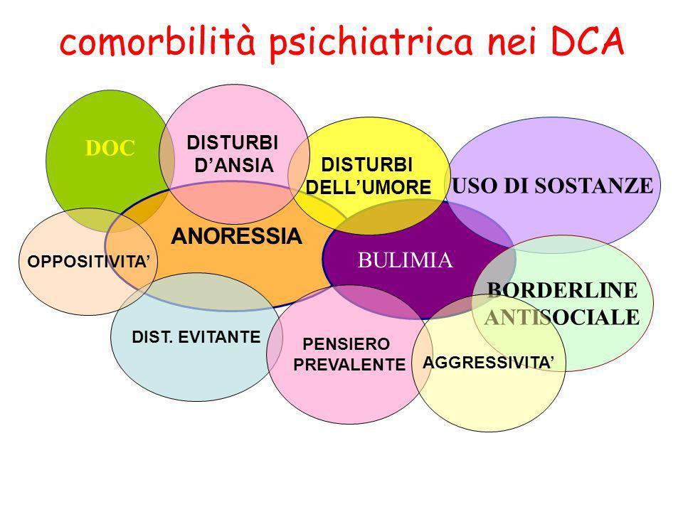 comorbilità psichiatrica nei DCA DOC BULIMIA USO DI SOSTANZE BORDERLINE ANTISOCIALE DIST. EVITANTE PENSIERO PREVALENTE DISTURBI DELLUMORE AGGRESSIVITA