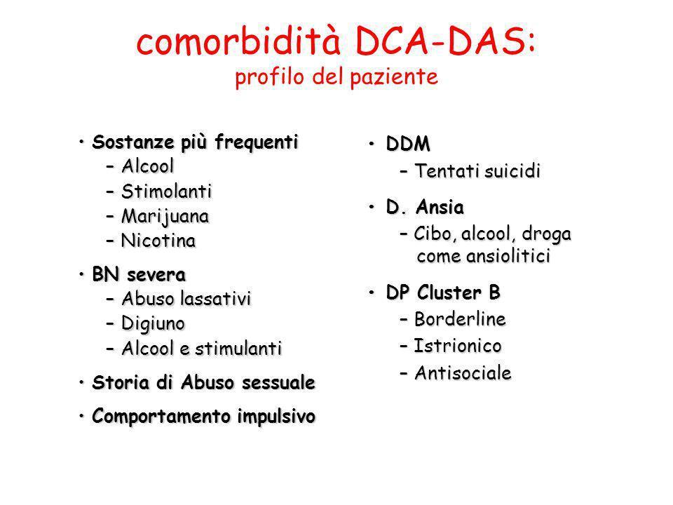 comorbidità DCA-DAS: profilo del paziente Sostanze più frequentiSostanze più frequenti –Alcool –Stimolanti –Marijuana –Nicotina BN severaBN severa –Ab