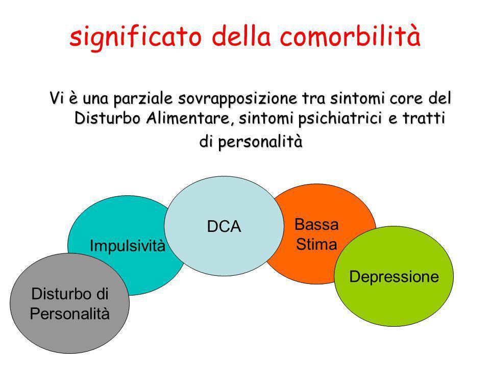significato della comorbilità Vi è una parziale sovrapposizione tra sintomi core del Disturbo Alimentare, sintomi psichiatrici e tratti di personalità