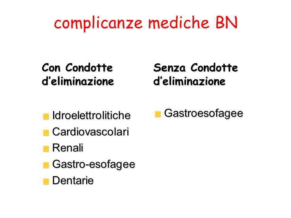 complicanze mediche BN IdroelettroliticheCardiovascolariRenaliGastro-esofageeDentarie Con Condotte deliminazione Gastroesofagee Senza Condotte delimin