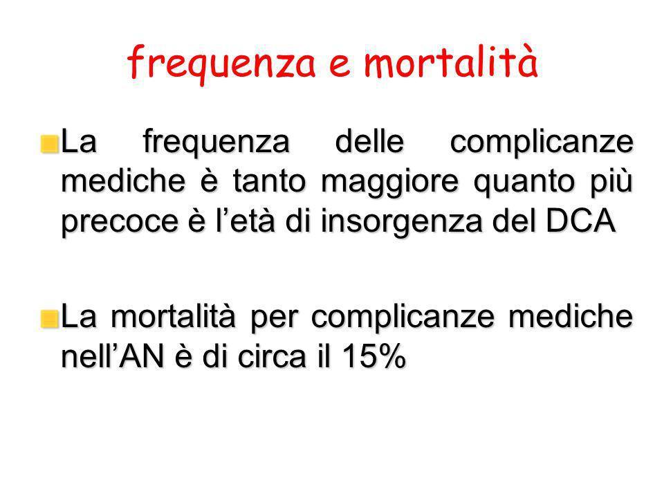 frequenza e mortalità La frequenza delle complicanze mediche è tanto maggiore quanto più precoce è letà di insorgenza del DCA La mortalità per complic
