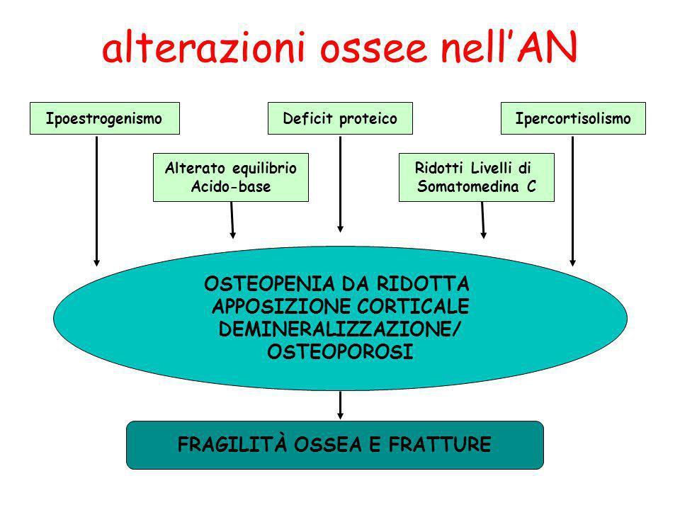 alterazioni ossee nellAN Ipoestrogenismo Alterato equilibrio Acido-base Deficit proteico Ridotti Livelli di Somatomedina C Ipercortisolismo OSTEOPENIA