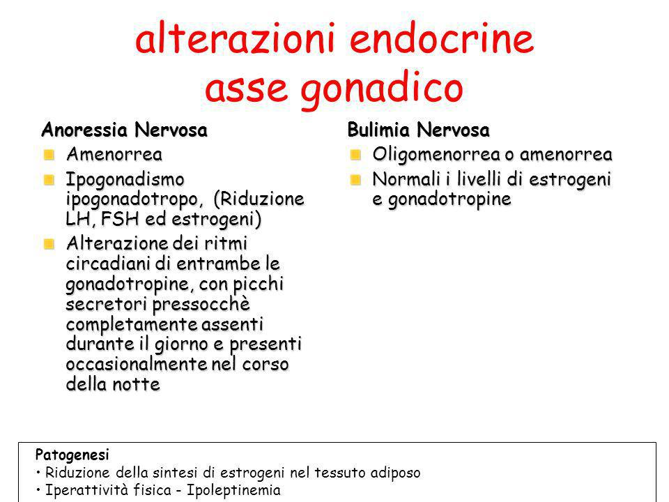 alterazioni endocrine asse gonadico Anoressia Nervosa Amenorrea Ipogonadismo ipogonadotropo, (Riduzione LH, FSH ed estrogeni) Alterazione dei ritmi ci