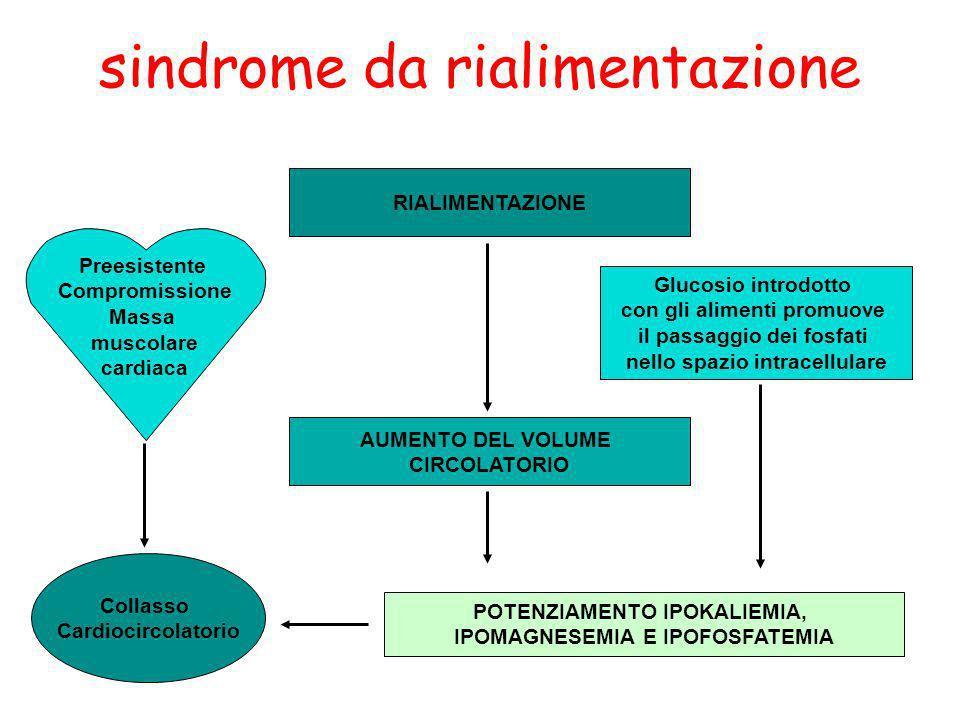 Preesistente Compromissione Massa muscolare cardiaca RIALIMENTAZIONE AUMENTO DEL VOLUME CIRCOLATORIO POTENZIAMENTO IPOKALIEMIA, IPOMAGNESEMIA E IPOFOS