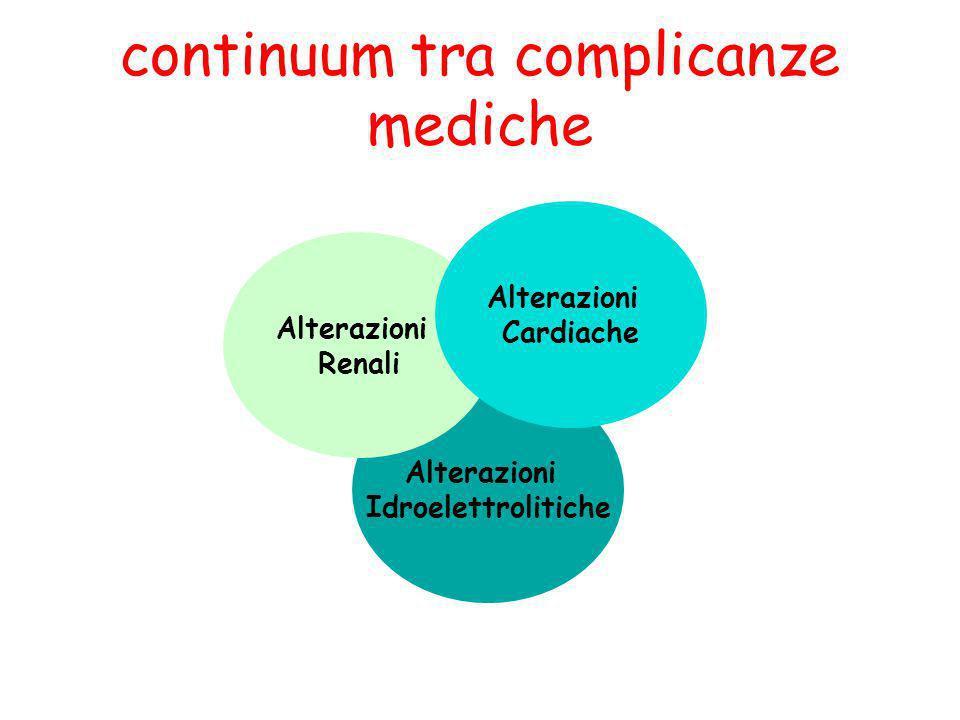 continuum tra complicanze mediche Alterazioni Idroelettrolitiche Alterazioni Renali Alterazioni Cardiache