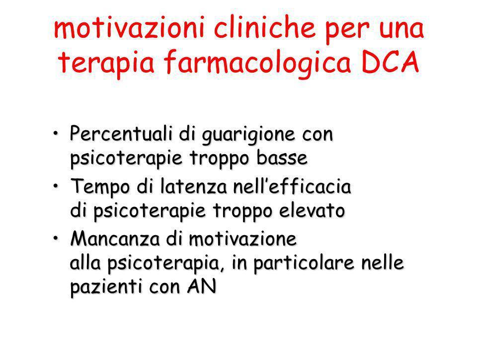 motivazioni cliniche per una terapia farmacologica DCA Percentuali di guarigione con psicoterapie troppo bassePercentuali di guarigione con psicoterap