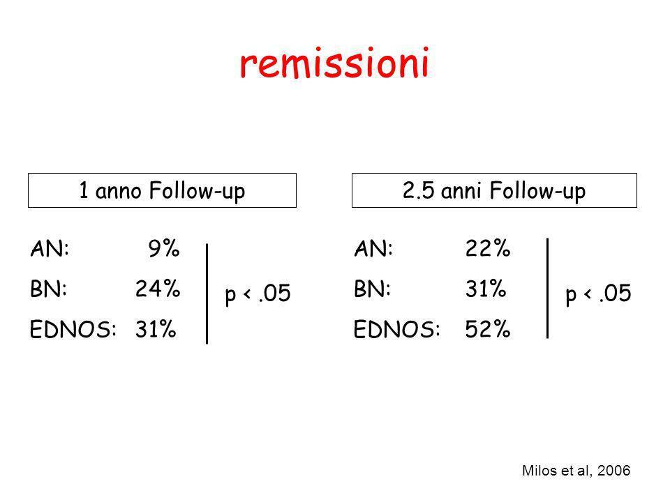 1 anno Follow-up2.5 anni Follow-up AN: 9% BN: 24% EDNOS: 31% AN: 22% BN: 31% EDNOS: 52% p <.05 Milos et al, 2006 remissioni