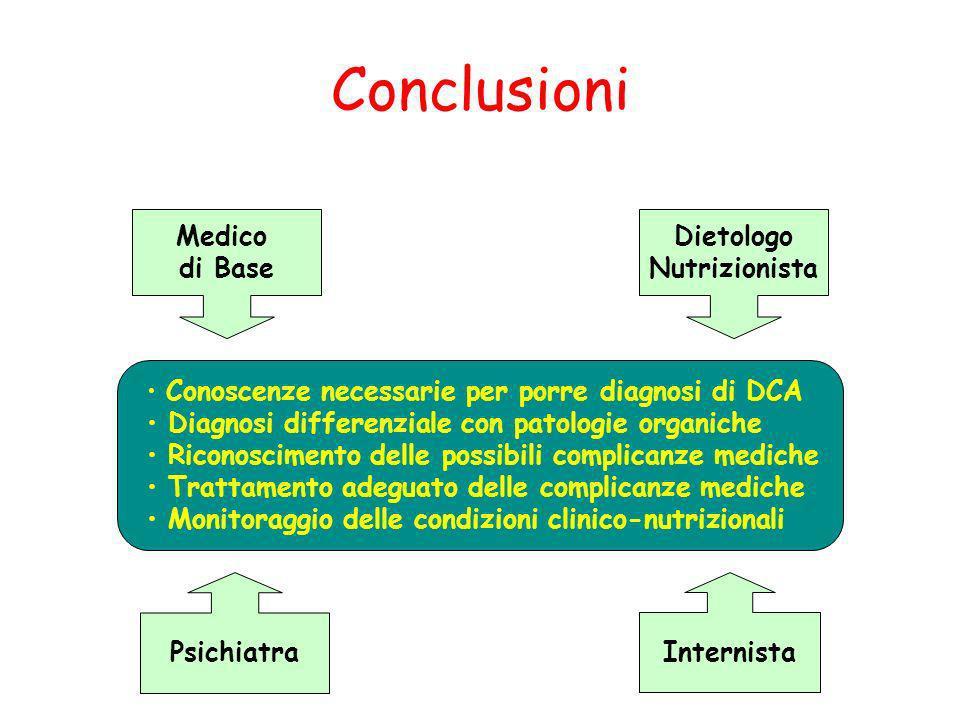 Conclusioni Medico di Base Dietologo Nutrizionista Psichiatra Internista Conoscenze necessarie per porre diagnosi di DCA Diagnosi differenziale con pa