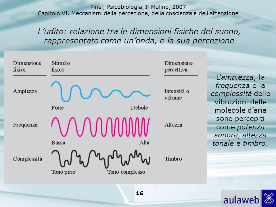 Pinel, Psicobiologia, Il Mulino, 2007 Capitolo VI. Meccanismi della percezione, della coscienza e dellattenzione 16 Ludito: relazione tra le dimension