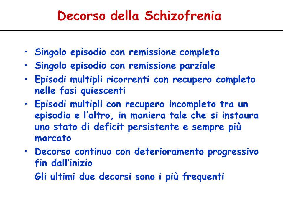 Decorso della Schizofrenia Singolo episodio con remissione completa Singolo episodio con remissione parziale Episodi multipli ricorrenti con recupero