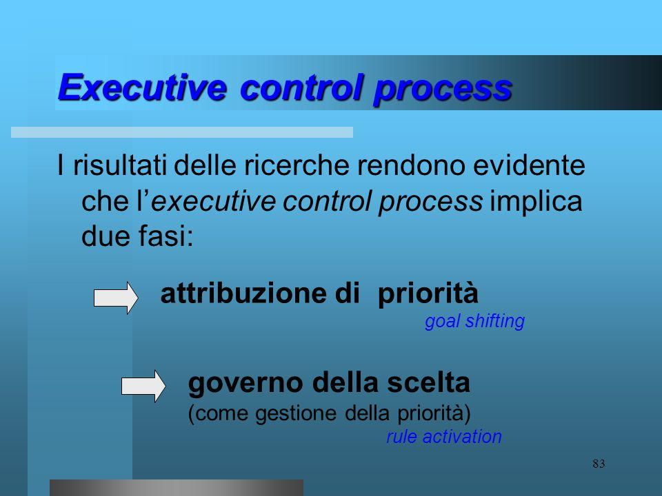 82 Executive control process le teorie Modello di attenzione allazione ATA- Attention-To-Action model (Norman and Shallice, 1986) Modello esecutivo de