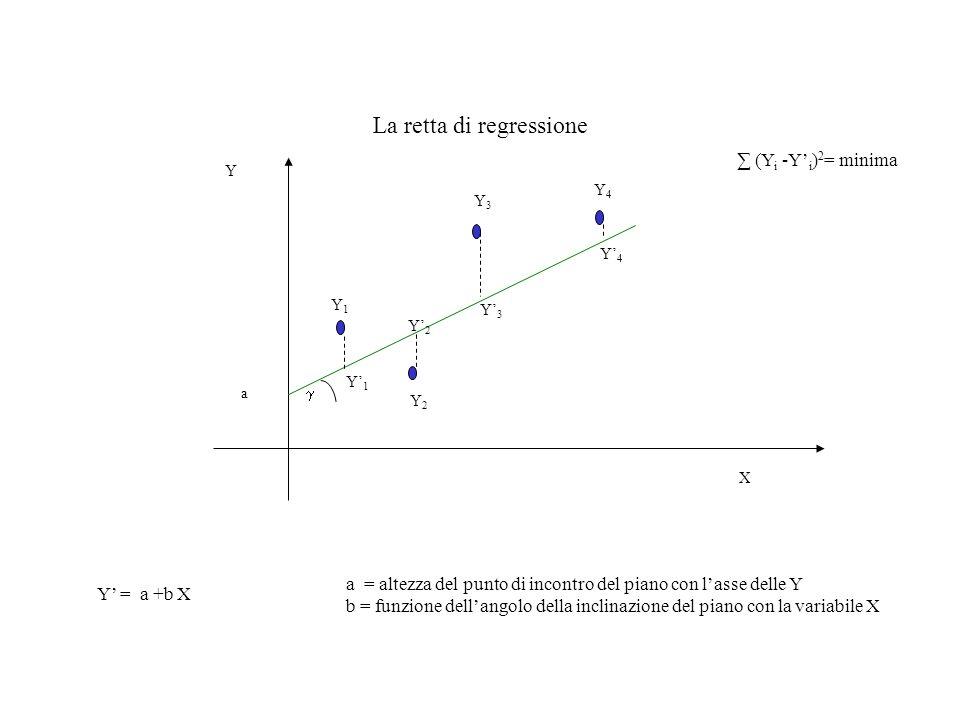 La retta di regressione Y X Y = a +b X a = altezza del punto di incontro del piano con lasse delle Y b = funzione dellangolo della inclinazione del pi