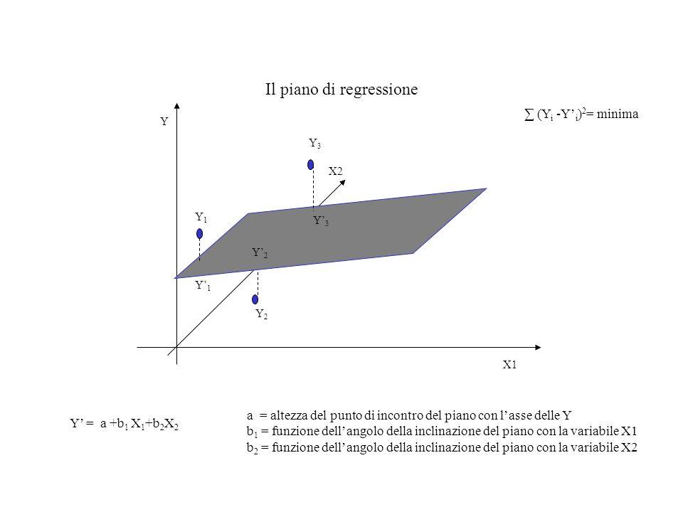 Il piano di regressione Y X2 X1 Y = a +b 1 X 1 +b 2 X 2 a = altezza del punto di incontro del piano con lasse delle Y b 1 = funzione dellangolo della