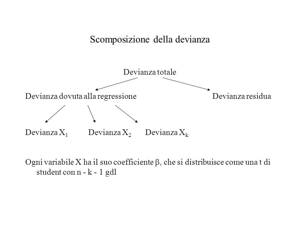 Scomposizione della devianza Devianza totale Devianza dovuta alla regressione Devianza residua Devianza X 1 Devianza X 2 Devianza X k Ogni variabile X