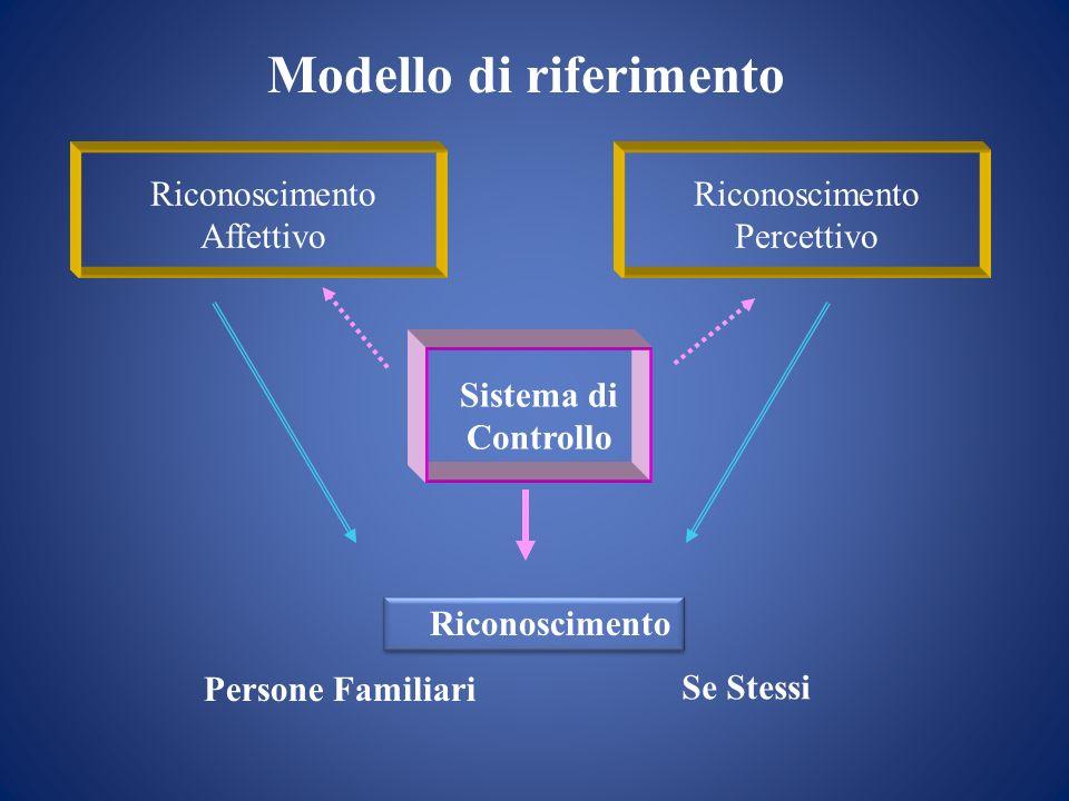 Riconoscimento Affettivo Riconoscimento Percettivo Sistema di Controllo Persone Familiari Se Stessi Riconoscimento Modello di riferimento