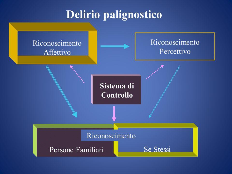 Riconoscimento Affettivo Riconoscimento Percettivo Sistema di Controllo Persone Familiari Se Stessi Riconoscimento Delirio palignostico