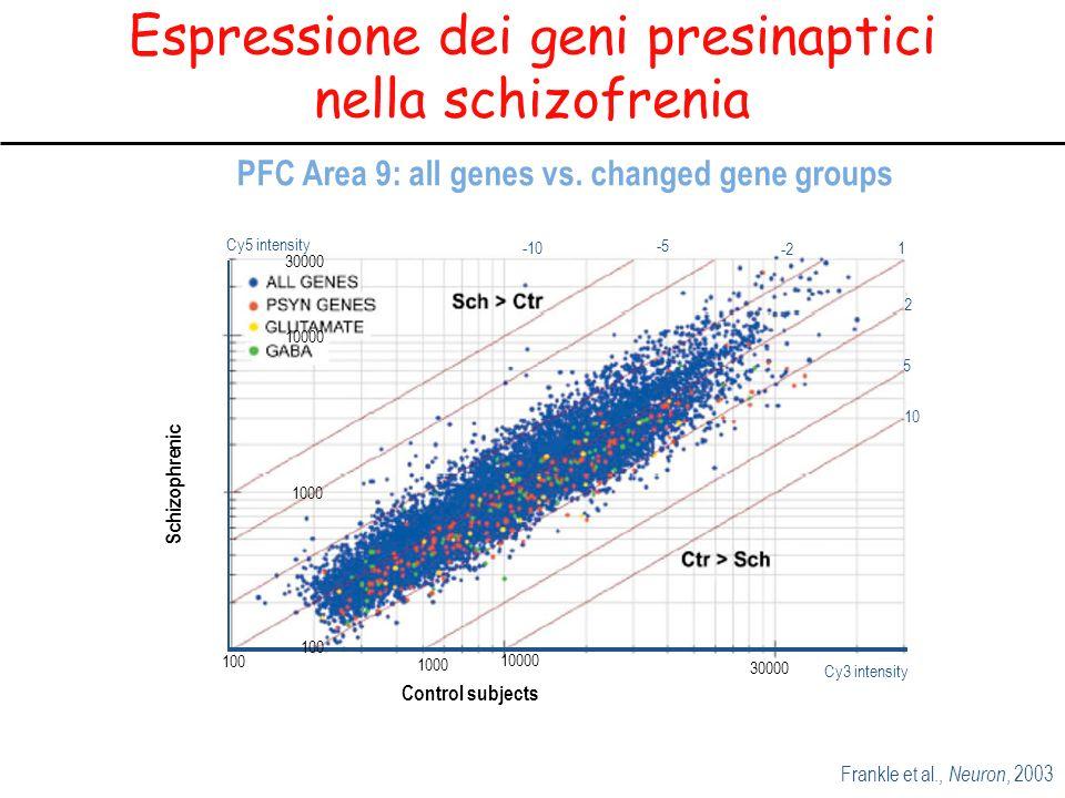 Espressione dei geni presinaptici nella schizofrenia PFC Area 9: all genes vs.