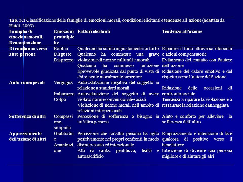 Tab. 5.1 Classificazione delle famiglie di emozioni morali, condizioni elicitanti e tendenze allazione (adattata da Haidt, 2003). Famiglia di emozioni