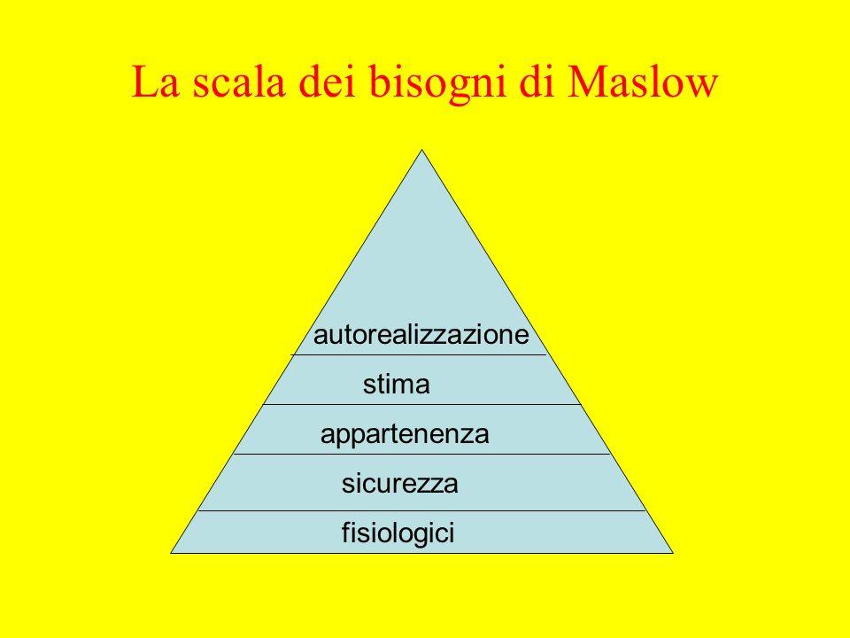 La scala dei bisogni di Maslow fisiologici sicurezza appartenenza stima autorealizzazione
