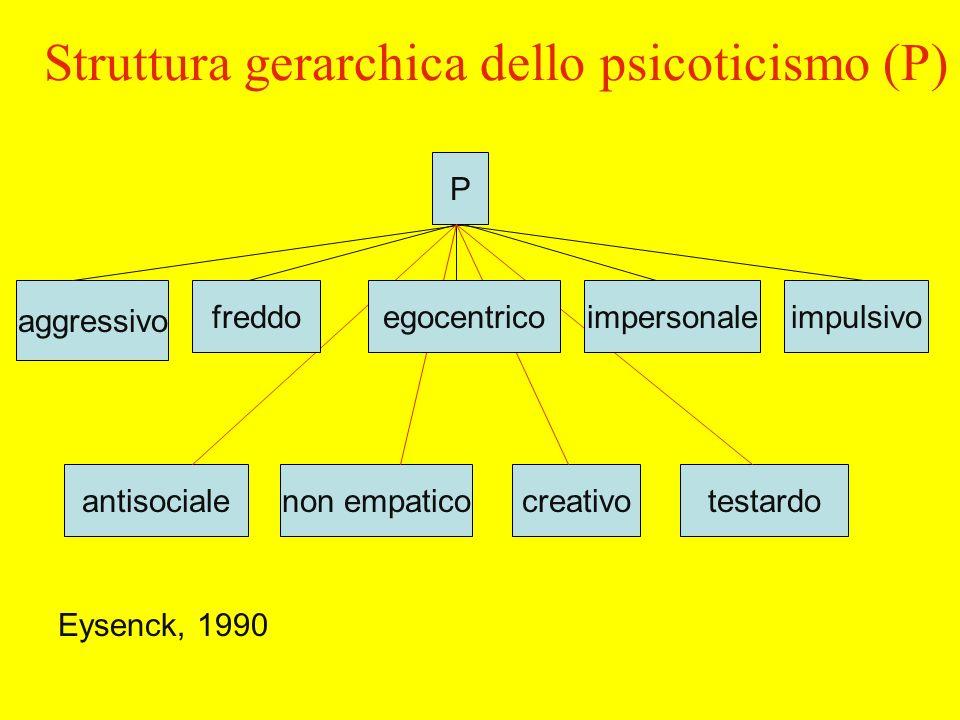 Struttura gerarchica dello psicoticismo (P) P aggressivo impulsivo non empaticoantisocialecreativotestardo egocentricoimpersonale Eysenck, 1990 freddo