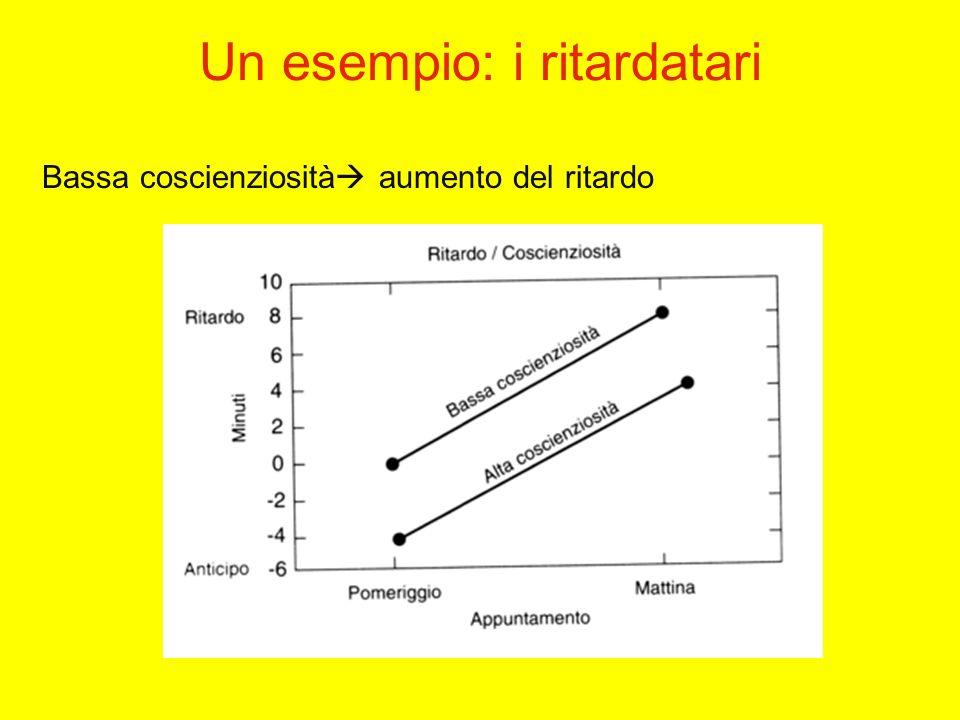 Un esempio: i ritardatari Bassa coscienziosità aumento del ritardo