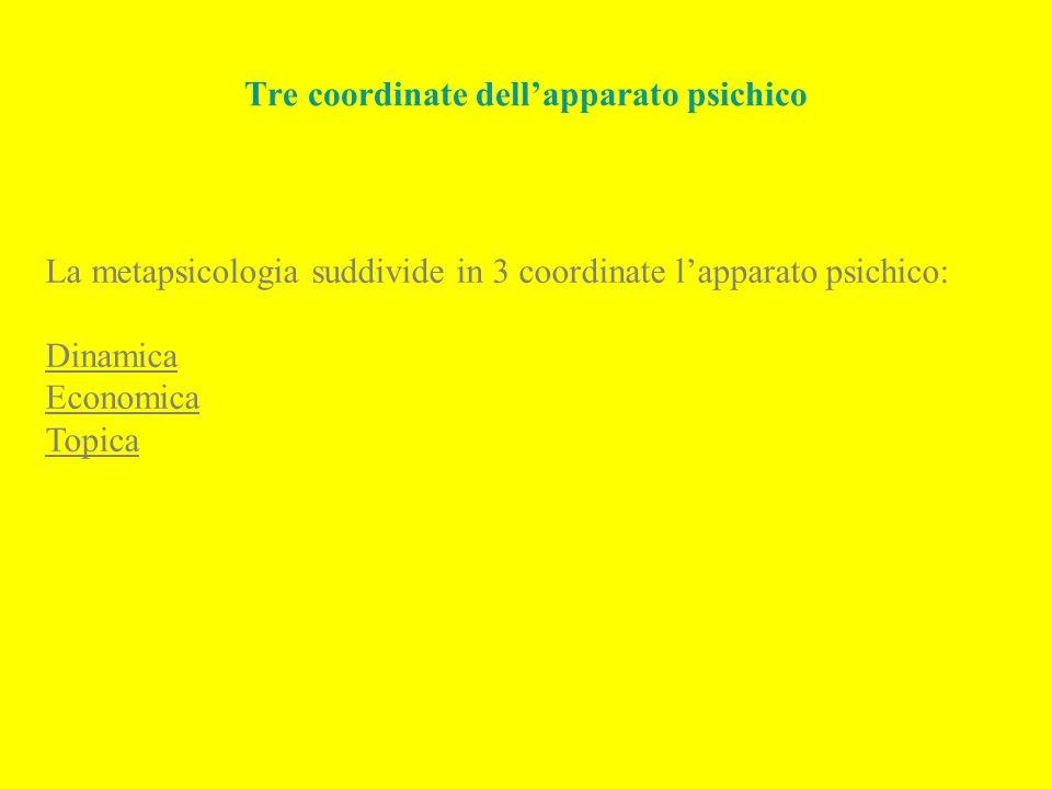 Tre coordinate dellapparato psichico La metapsicologia suddivide in 3 coordinate lapparato psichico: Dinamica Economica Topica