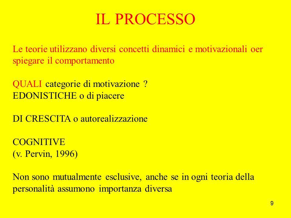9 IL PROCESSO Le teorie utilizzano diversi concetti dinamici e motivazionali oer spiegare il comportamento QUALI categorie di motivazione .