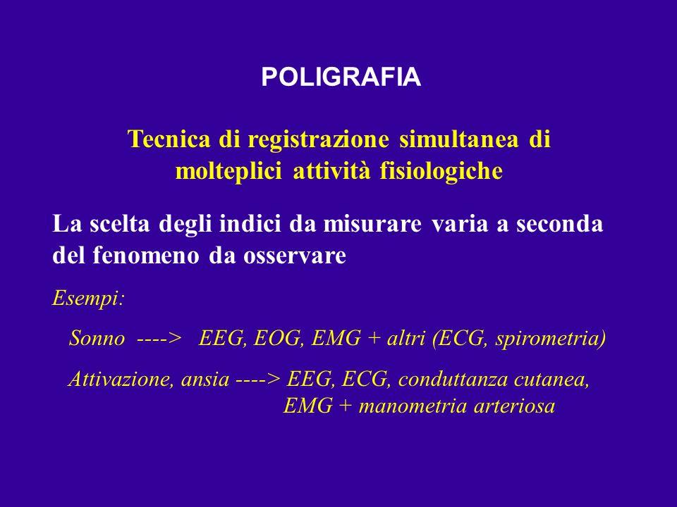 ELETTROENCEFALOGRAMMA (EEG) Tracciato che mostra lattività elettrica del cervello POTENZIALI DAZIONE+POTENZIALI POSTSINAPTICI+Altri segnali elettrici (da PELLE, OCCHI, MUSCOLI) Può essere: MONOPOLARE: elettrodo attivo ___ elettrodo di riferimento BIPOLARE: elettrodo attivo ________ elettrodo attivo CLINICO (diagnosi di epilessia, coma, sofferenze focali / accertamento di morte cerebrale) SPERIMENTALE (ricerca psicofisiologica, a.e.