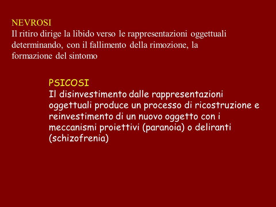 NEVROSI Il ritiro dirige la libido verso le rappresentazioni oggettuali determinando, con il fallimento della rimozione, la formazione del sintomo PSI