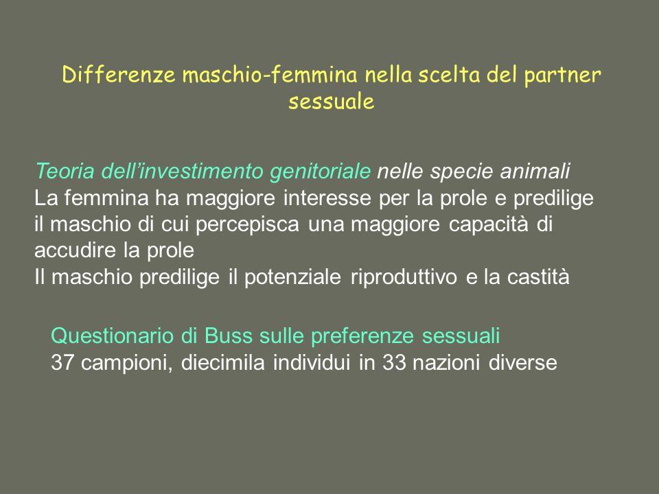 Differenze maschio-femmina nella scelta del partner sessuale Teoria dellinvestimento genitoriale nelle specie animali La femmina ha maggiore interesse per la prole e predilige il maschio di cui percepisca una maggiore capacità di accudire la prole Il maschio predilige il potenziale riproduttivo e la castità Questionario di Buss sulle preferenze sessuali 37 campioni, diecimila individui in 33 nazioni diverse
