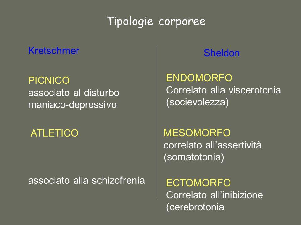 Tipologie corporee PICNICO associato al disturbo maniaco-depressivo ATLETICO associato alla schizofrenia Kretschmer Sheldon ENDOMORFO Correlato alla viscerotonia (socievolezza) MESOMORFO correlato allassertività (somatotonia) ECTOMORFO Correlato allinibizione (cerebrotonia