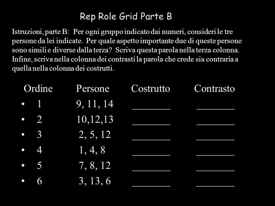 Rep Role Grid Parte B OrdinePersoneCostrutto Contrasto 19, 11, 14 _______ _______ 210,12,13 _______ _______ 3 2, 5, 12 _______ _______ 4 1, 4, 8 _______ _______ 5 7, 8, 12 _______ _______ 6 3, 13, 6 _______ _______ Istruzioni, parte B: Per ogni gruppo indicato dai numeri, consideri le tre persone da lei indicate.