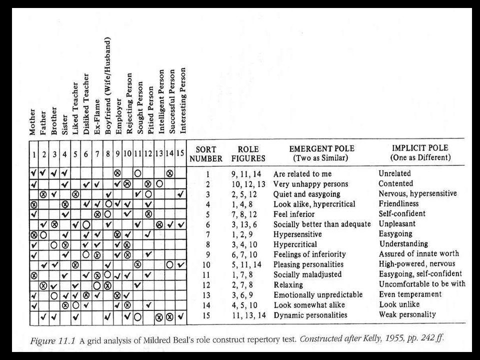 Il REP test per bambini (Donahue, 1994) Descrizione e qualifica di 9 persone: sé stessi, il sé ideale, un compagno di classe del sesso opposto, il migliore amico, la madre, il padre, un coetaneo antipatico, un adulto antipatico, un insegnante amato RISULTATI a) Rispetto al contenuto, i bambini utilizzano costrutti che si riferiscono soltanto a due dei Big Five (amabilità ed estroversione) b) Rispetto alla forma, i bambini descrivono molto di più ciò che la persona fa che come è (ossia più con fatti che con tratti)