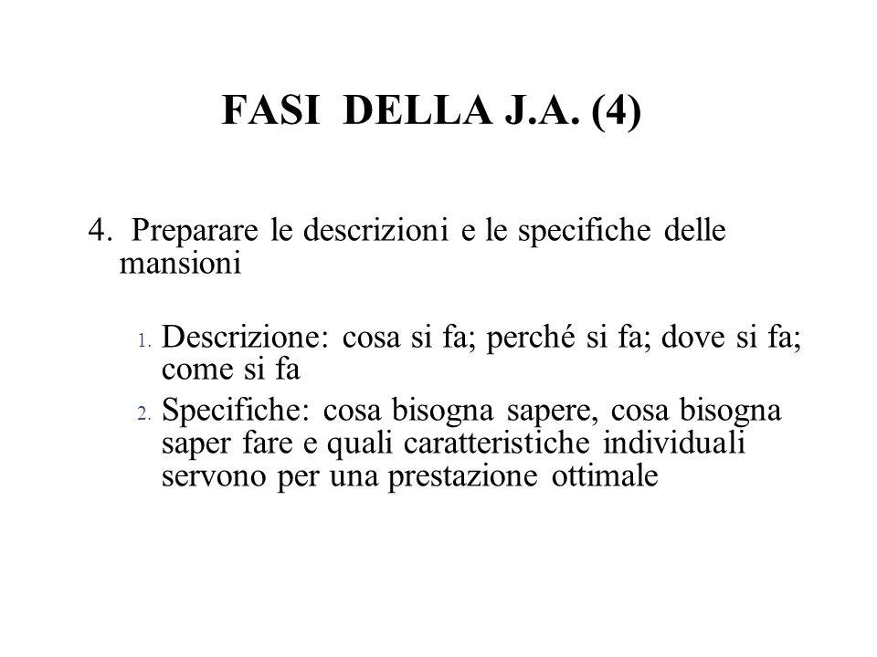 FASI DELLA J.A. (4) 4. Preparare le descrizioni e le specifiche delle mansioni 1. Descrizione: cosa si fa; perché si fa; dove si fa; come si fa 2. Spe