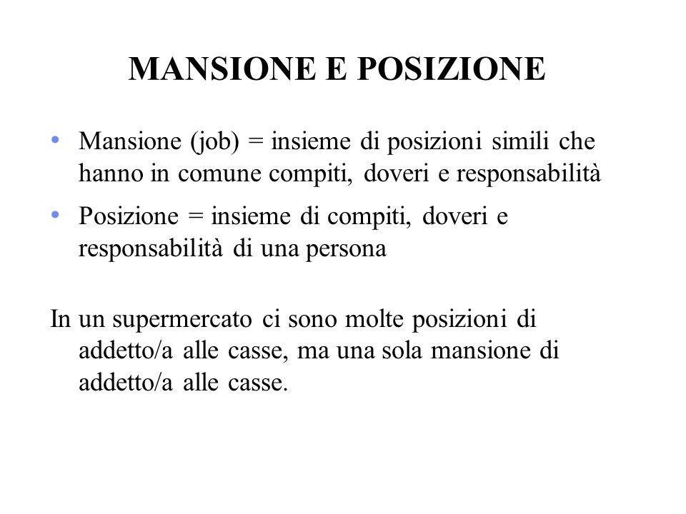 MANSIONE E POSIZIONE Mansione (job) = insieme di posizioni simili che hanno in comune compiti, doveri e responsabilità Posizione = insieme di compiti,