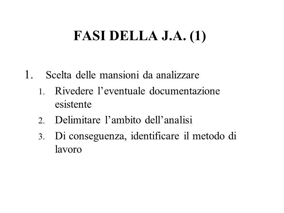 FASI DELLA J.A. (1) 1. Scelta delle mansioni da analizzare 1. Rivedere leventuale documentazione esistente 2. Delimitare lambito dellanalisi 3. Di con