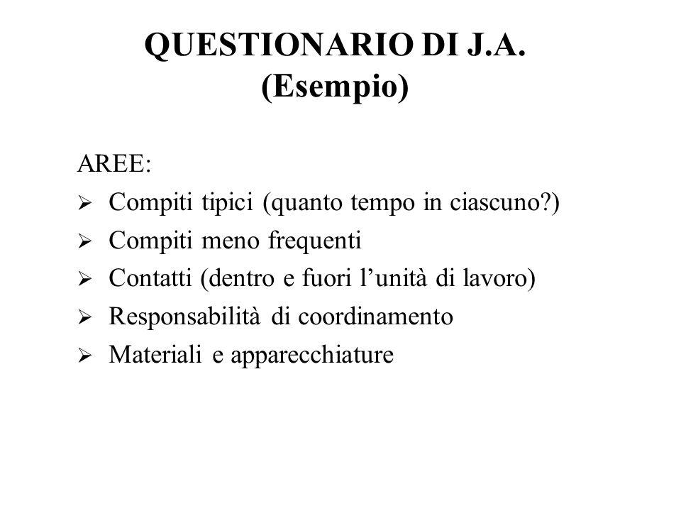 QUESTIONARIO DI J.A. (Esempio) AREE: Compiti tipici (quanto tempo in ciascuno?) Compiti meno frequenti Contatti (dentro e fuori lunità di lavoro) Resp