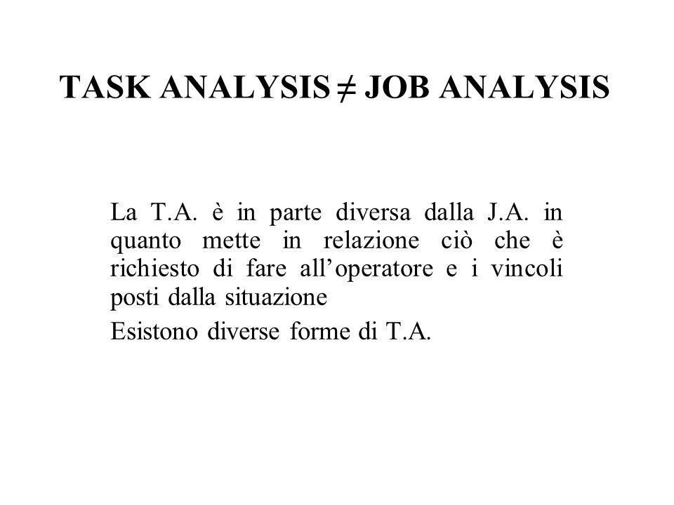 TASK ANALYSIS JOB ANALYSIS La T.A. è in parte diversa dalla J.A. in quanto mette in relazione ciò che è richiesto di fare alloperatore e i vincoli pos