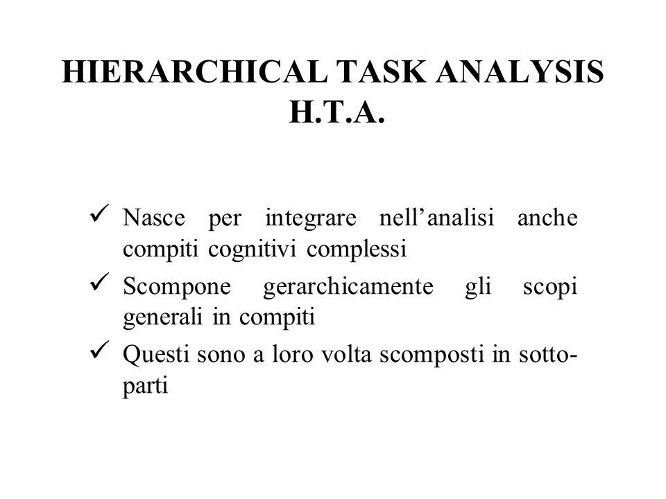 HIERARCHICAL TASK ANALYSIS H.T.A. Nasce per integrare nellanalisi anche compiti cognitivi complessi Scompone gerarchicamente gli scopi generali in com