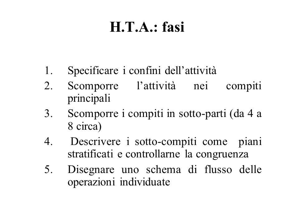 H.T.A.: fasi 1.Specificare i confini dellattività 2.Scomporre lattività nei compiti principali 3.Scomporre i compiti in sotto-parti (da 4 a 8 circa) 4