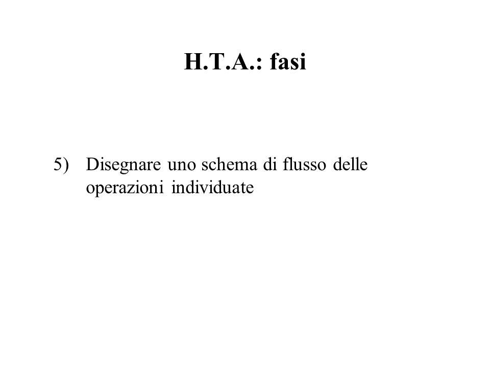 H.T.A.: fasi 5)Disegnare uno schema di flusso delle operazioni individuate