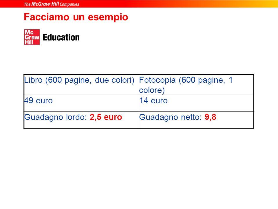 Facciamo un esempio Libro (600 pagine, due colori)Fotocopia (600 pagine, 1 colore) 49 euro14 euro Guadagno lordo: 2,5 euroGuadagno netto: 9,8
