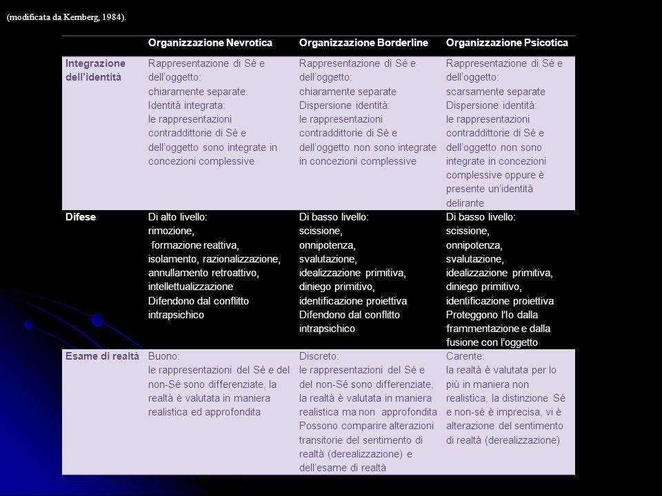 Organizzazione NevroticaOrganizzazione BorderlineOrganizzazione Psicotica Integrazione dellidentità Rappresentazione di Sé e delloggetto: chiaramente