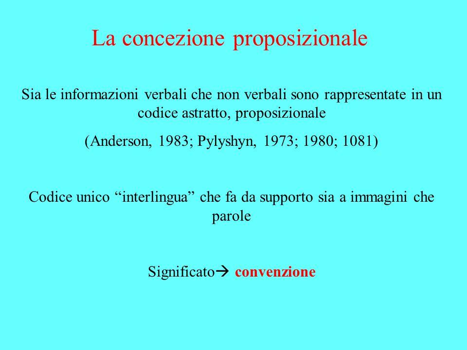 La concezione proposizionale Sia le informazioni verbali che non verbali sono rappresentate in un codice astratto, proposizionale (Anderson, 1983; Pyl