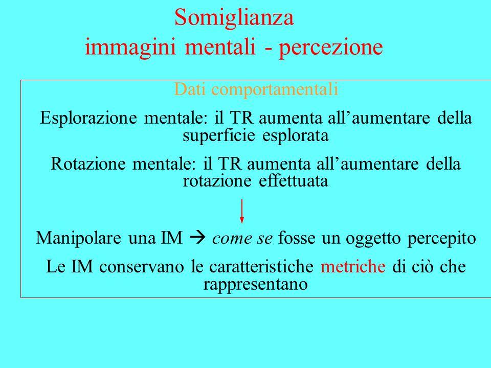 Dati comportamentali Esplorazione mentale: il TR aumenta allaumentare della superficie esplorata Rotazione mentale: il TR aumenta allaumentare della r