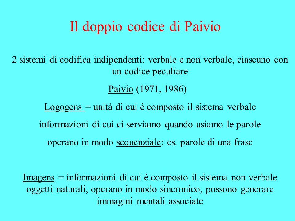 Il doppio codice di Paivio 2 sistemi di codifica indipendenti: verbale e non verbale, ciascuno con un codice peculiare Paivio (1971, 1986) Logogens =